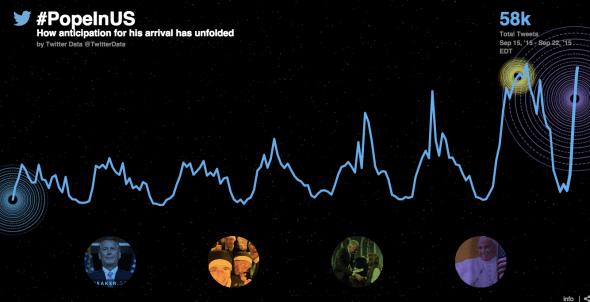 twitter pope in us data