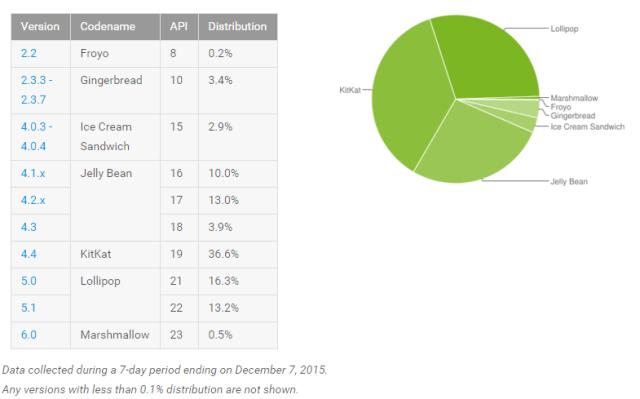 Android_Platform_Distribution_Dec_2015