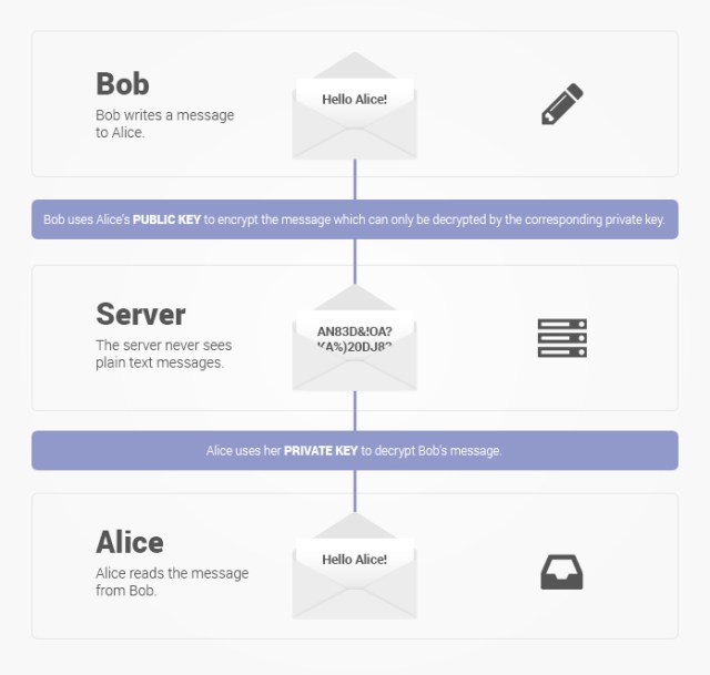 encrypted-protected-explanation-protonmail