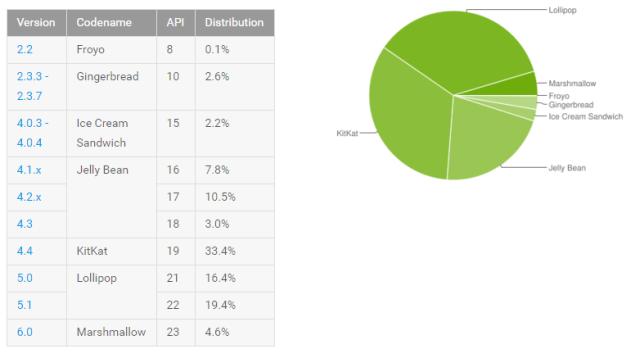 Android_Platform_Distribution_Nos_April_2016
