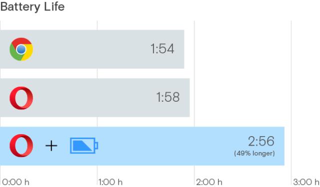 power saver chart
