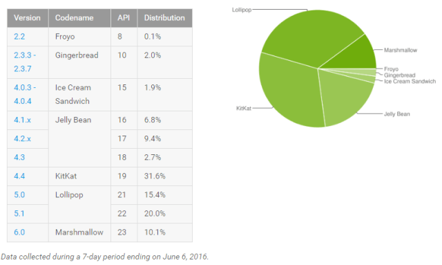 Android_platform_distribution_stats_July_2016