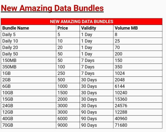 Airtel Kenya's New Amazing Data Bundles Are Music to Our Ears