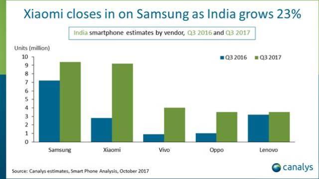 Canalys estimates India Q3 2017