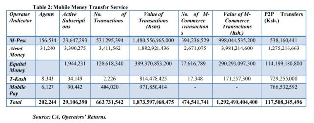 Mobile Money Transactions Q1 2018