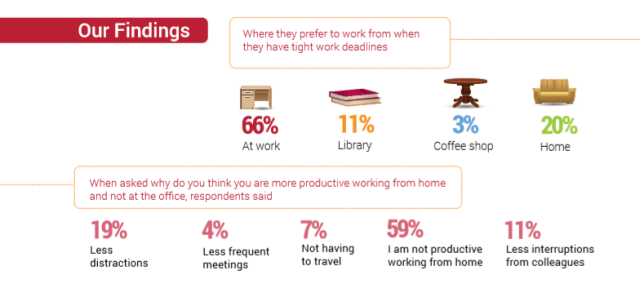 millennials prefer working at home