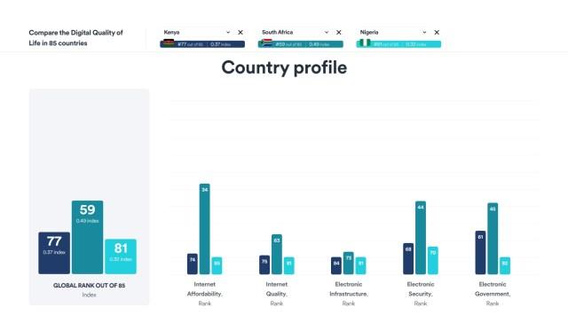 kenya digital quality of life index 2020