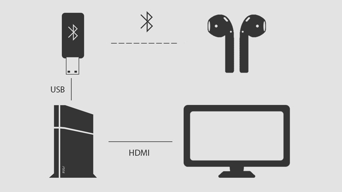 a diagram showing usse of Bluetooth Dongle to Connect AirPods with PS4