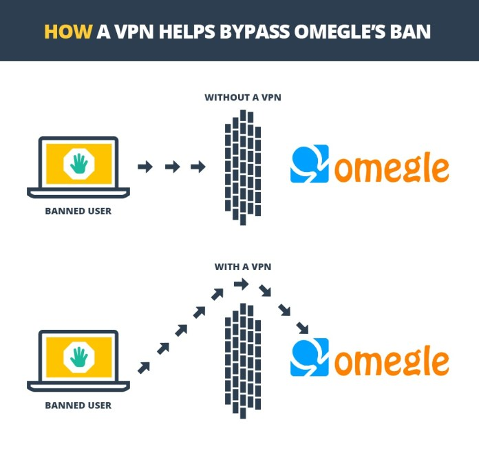 How To Get Unbanned From Omegle Techywhale