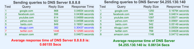 Google DNS vs. SmartDNS Proxy