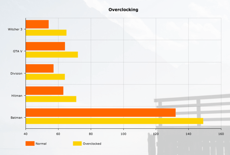 nvidia-1070-techzei-overclocking