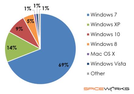 Windows 10 statistici martie 2017