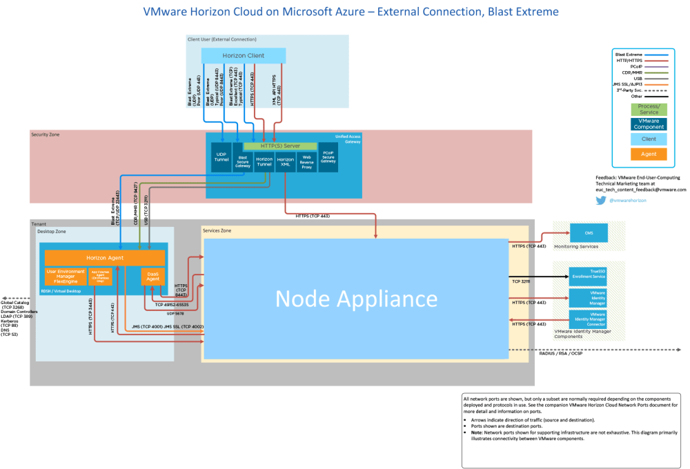 medium resolution of network ports in vmware horizon cloud service with hosted computer port kiosk computer ports diagram