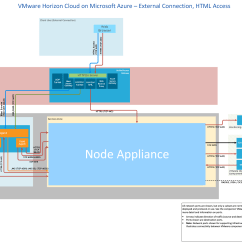 Microsoft Infrastructure Diagram Subaru Wrx Stereo Wiring Network Ports In Vmware Horizon Cloud Service With Hosted On Azure External Connection Html Access