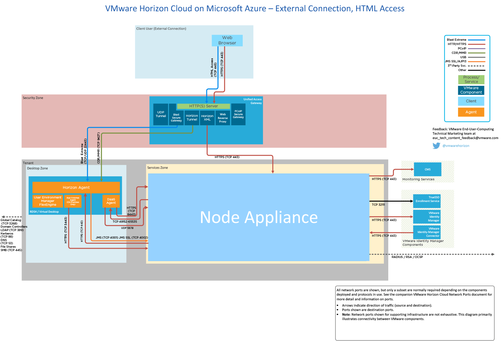 microsoft infrastructure diagram light fixture wiring network ports in vmware horizon cloud service with hosted on azure external connection html access