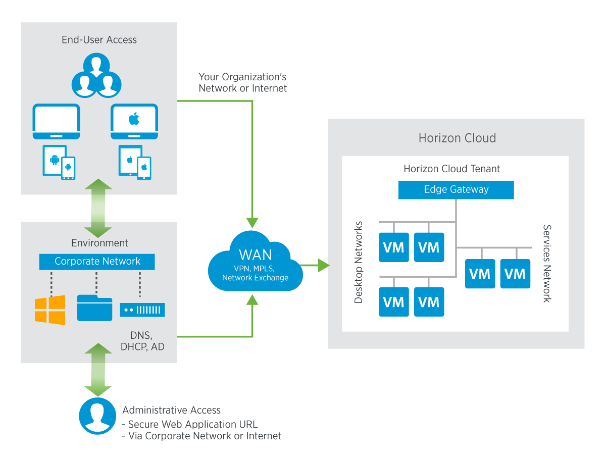 hight resolution of typical deployment mode