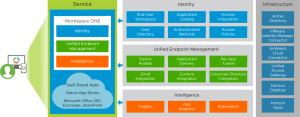 VMware Workspace ONE CloudBased Reference Architecture | VMware