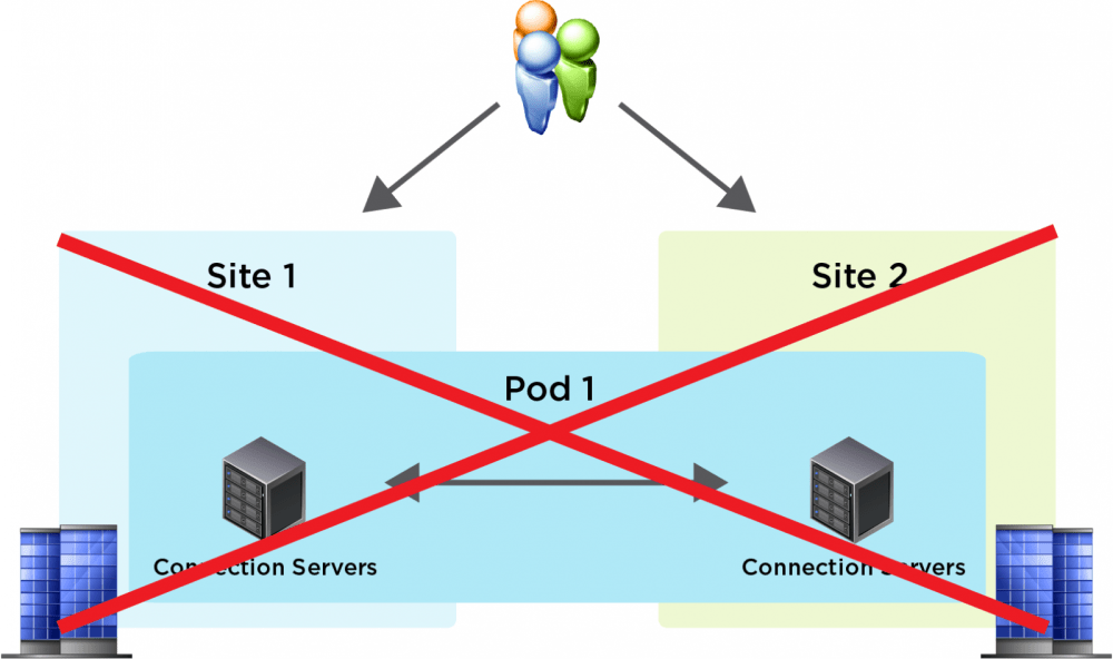 medium resolution of connection servers within a given site must always run on a well connected lan segment and therefore cannot be running actively in multiple geographical