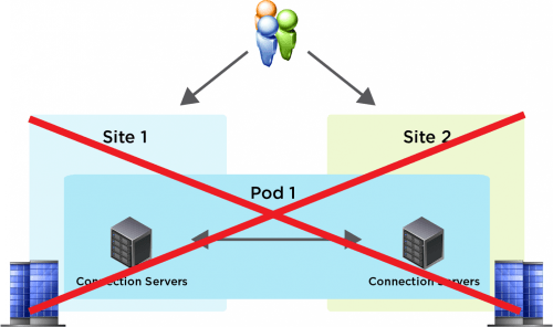 small resolution of connection servers within a given site must always run on a well connected lan segment and therefore cannot be running actively in multiple geographical