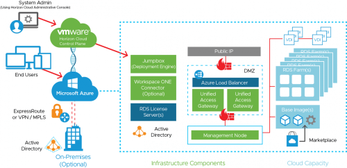 small resolution of figure 86 horizon cloud service on microsoft azure logical architecture