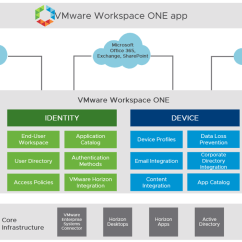 Application Integration Architecture Diagram Warn Winch Wiring Xd9000 Vmware Workspace One And Horizon 7 Enterprise Edition On Logical Overview