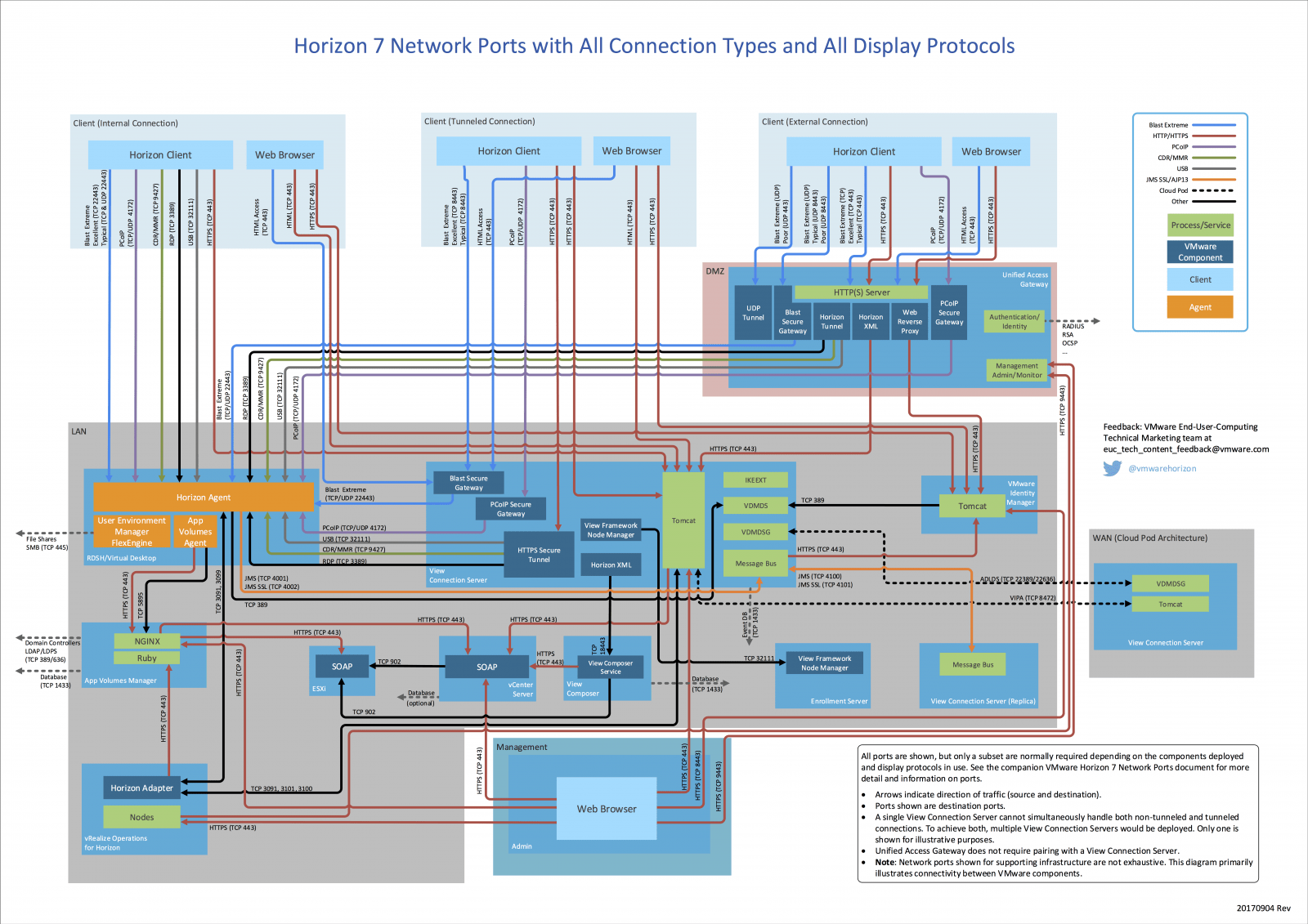 vmware virtual server diagram fan light switch wiring how to wire multiple switches agnitum network ports in horizon 7