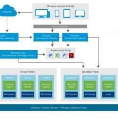 Vmware Virtual Server Diagram Yamaha Atv Starter Relay Wiring How Does Horizon 7 Work