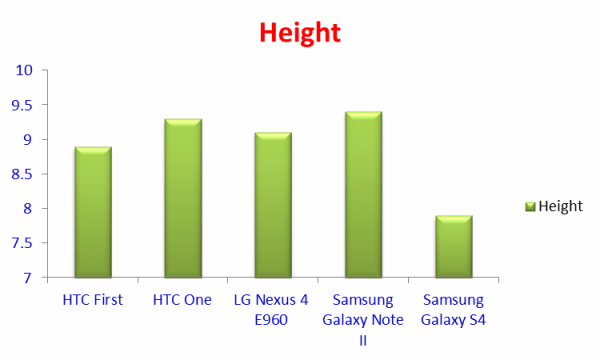 Comparison of Height