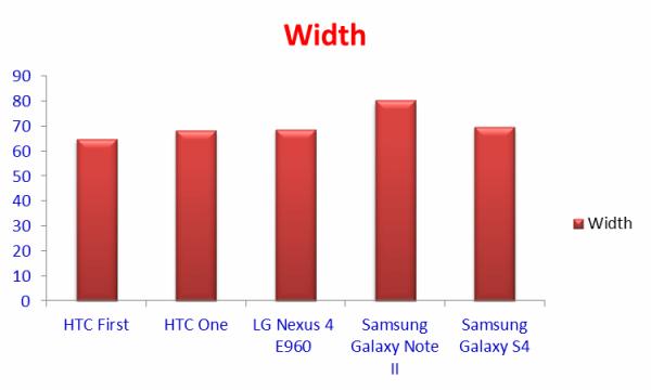Comparison of Width