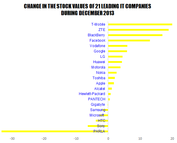 Stock-Change-in-December-2013