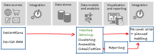 phases of machine learning solution