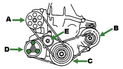 Ficha técnica del Motor D16W5 Honda HR-V 1.6L Técnica Motors