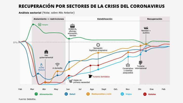 recuperacion de sectores por el coronavirus