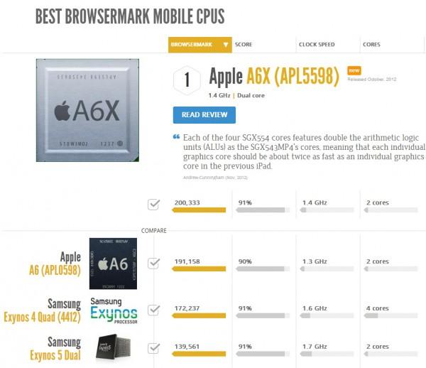 apple-a6x-browsermark
