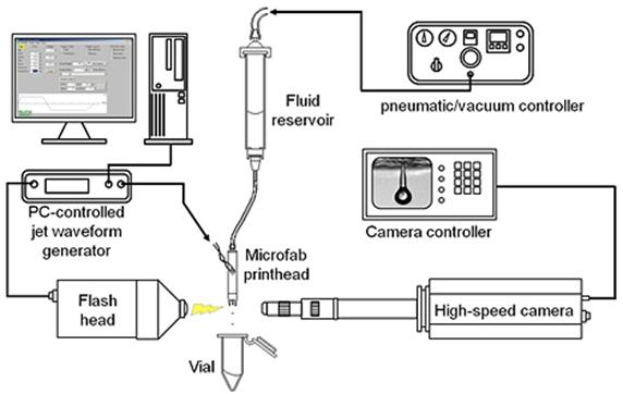 Diagrama que indica os equipamentos utilizados na técnica