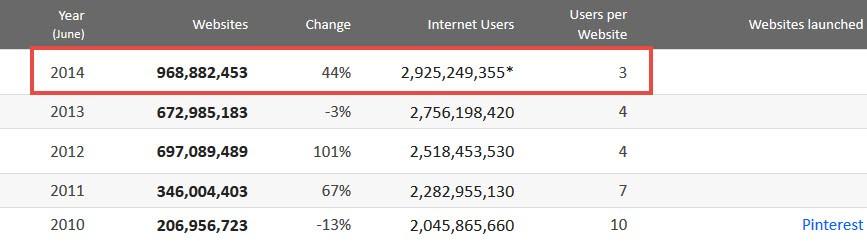Estatisticas da internet
