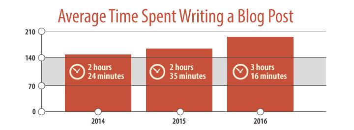 tempo a escrever artigos