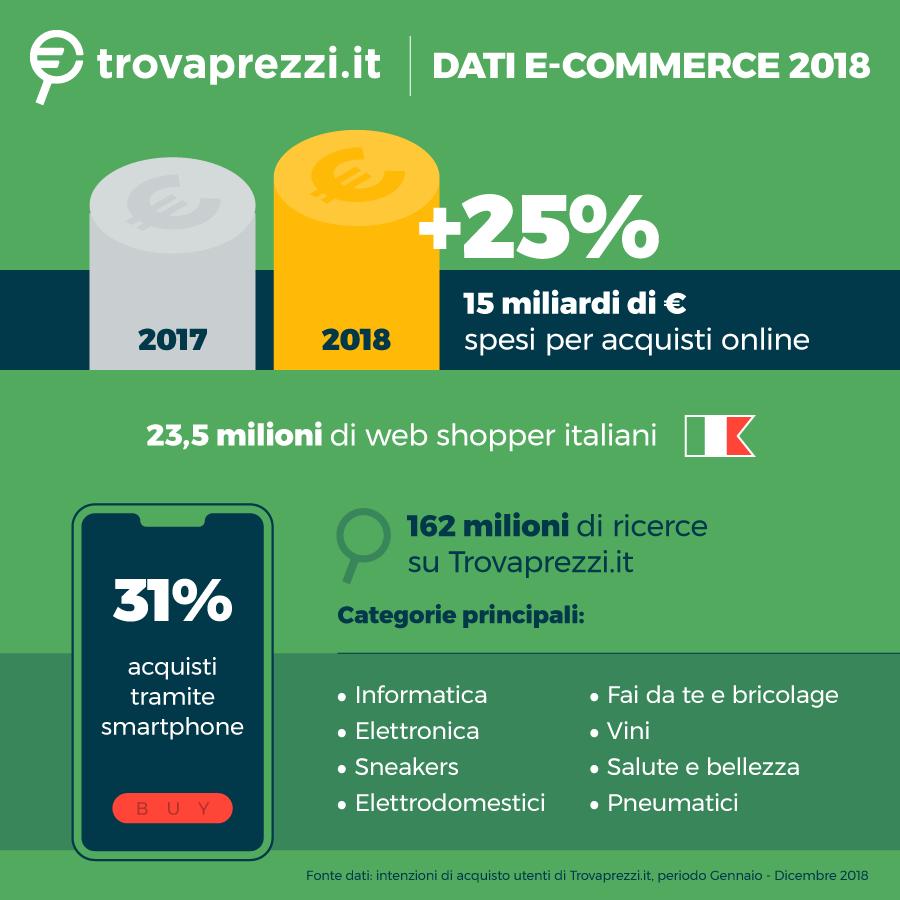 e-commerce in crescita nel 2018 (+25% rispetto al 2017)