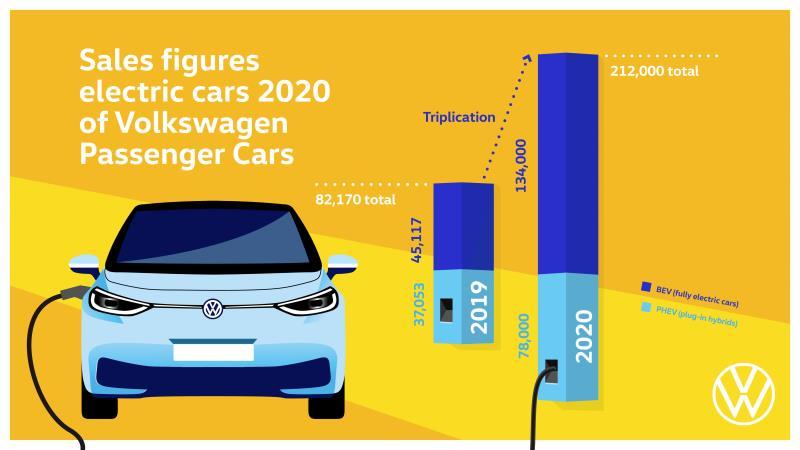 Nel 2020 Volkswagen ha triplicato le consegne di auto 100% elettriche