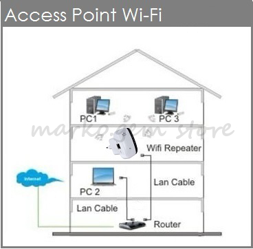 Switch Router Access Point, Switch, Free Engine Image For