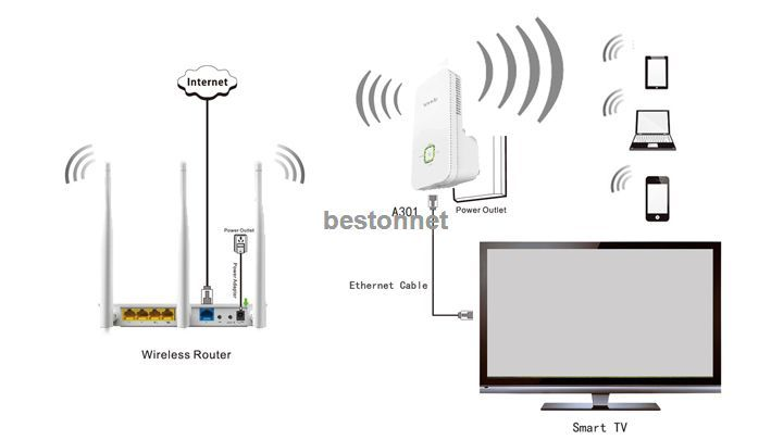 Tenda A301 Wireless-N300 Range Extender