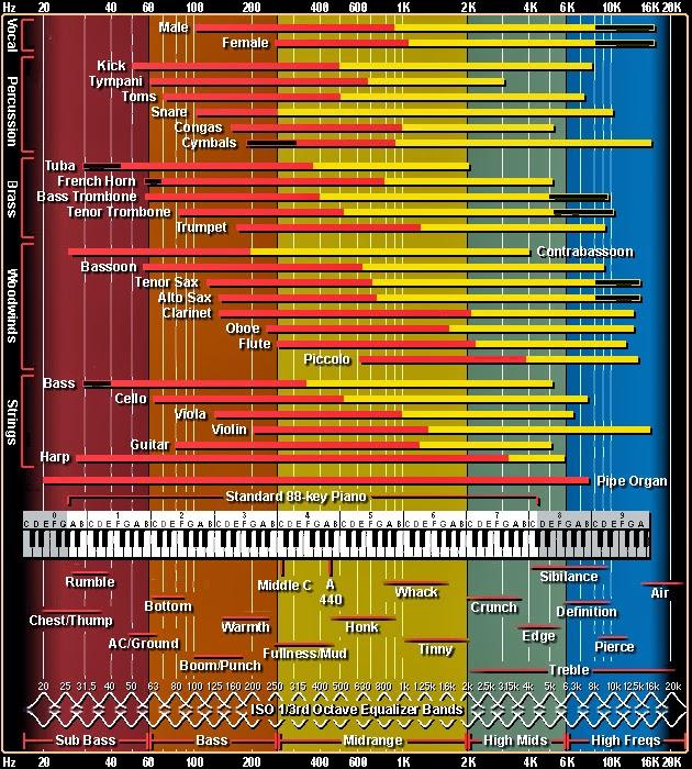 Sound-Chart-via-Tim-Adams