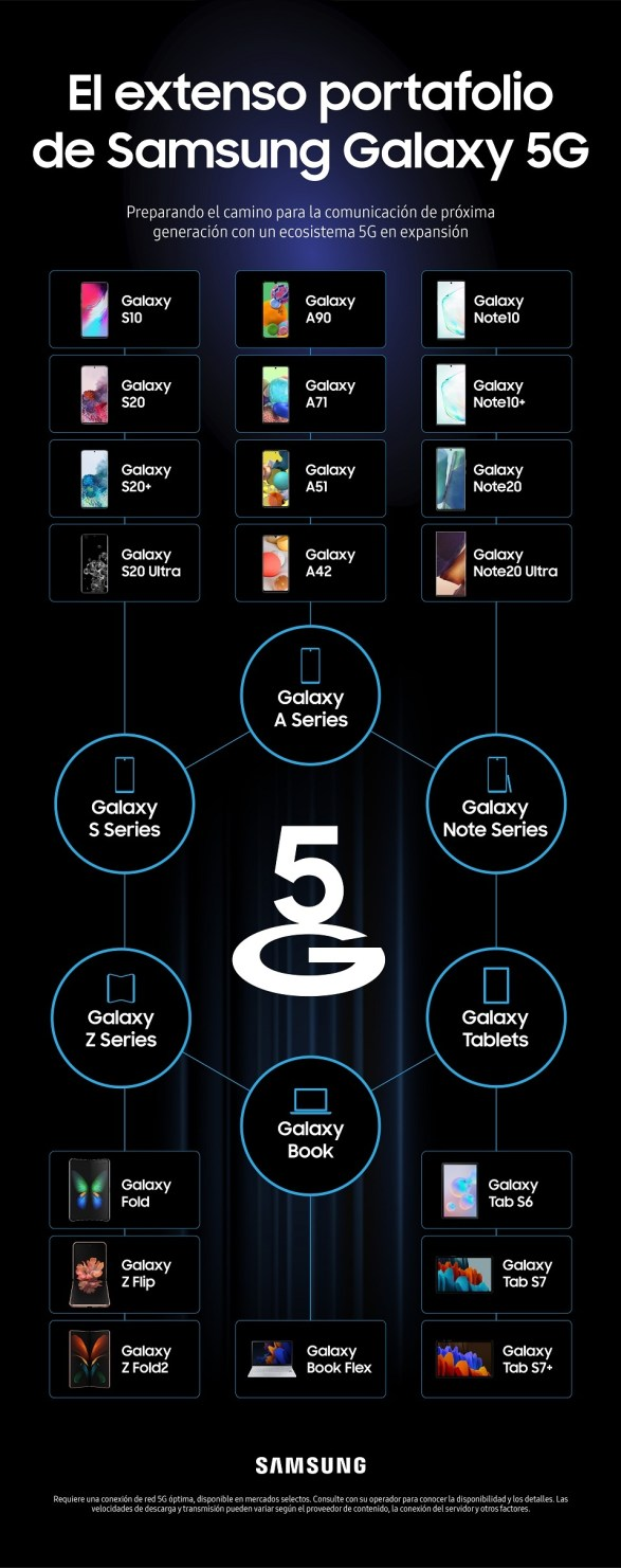 dispositivos Galaxy 5G
