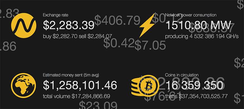 Sitio web que nos muestra la fluctuación del valor del Bitcoin en tiempo real