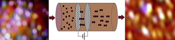 Cuando el flujo de chocolate líquido pasa por un campo eléctrico, sus partículas sólidas se alinean en pequeñas cadenas, con esferoides más alargados, y se reduce la viscosidad. / Rongjia Tao et al.