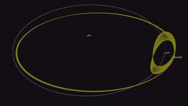 Esta es el desplazamiento de 2016 H03. | Fuente: NASA