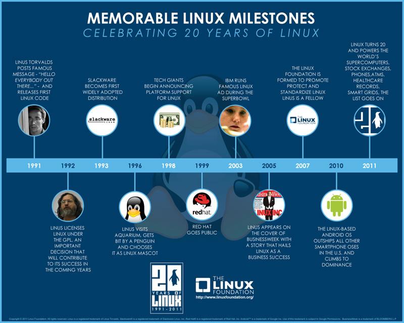 tecnopia-linux-infographic