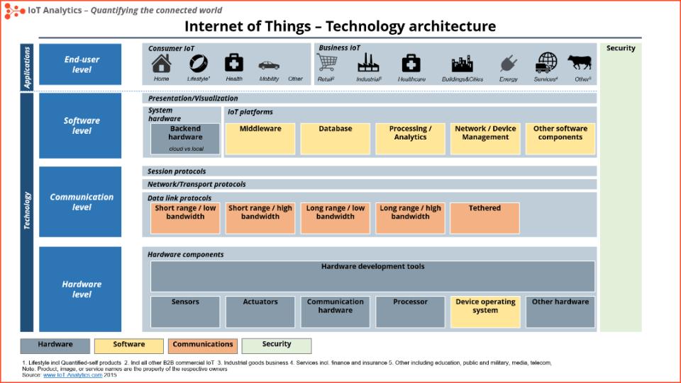 tecnopia-internetofthingsarchitencture