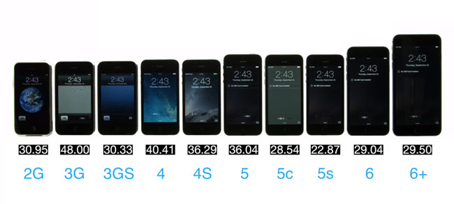 Cuanto tarda cada dispositivo de Apple en subir.