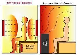 Onde sauna infra rouge
